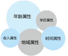 SEM整合营销用户细分策略